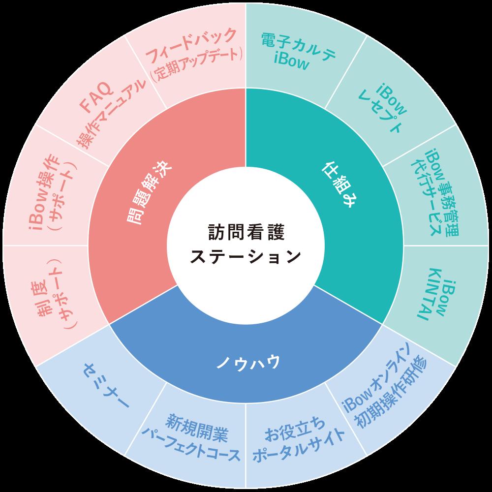 iBow 概念図