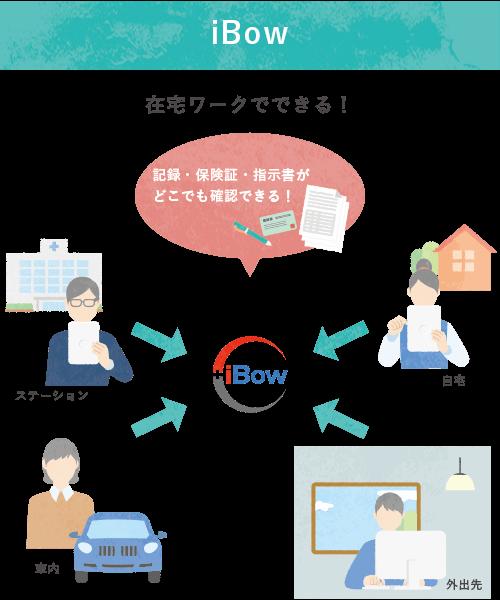 iBowなら在宅ワークでできる!