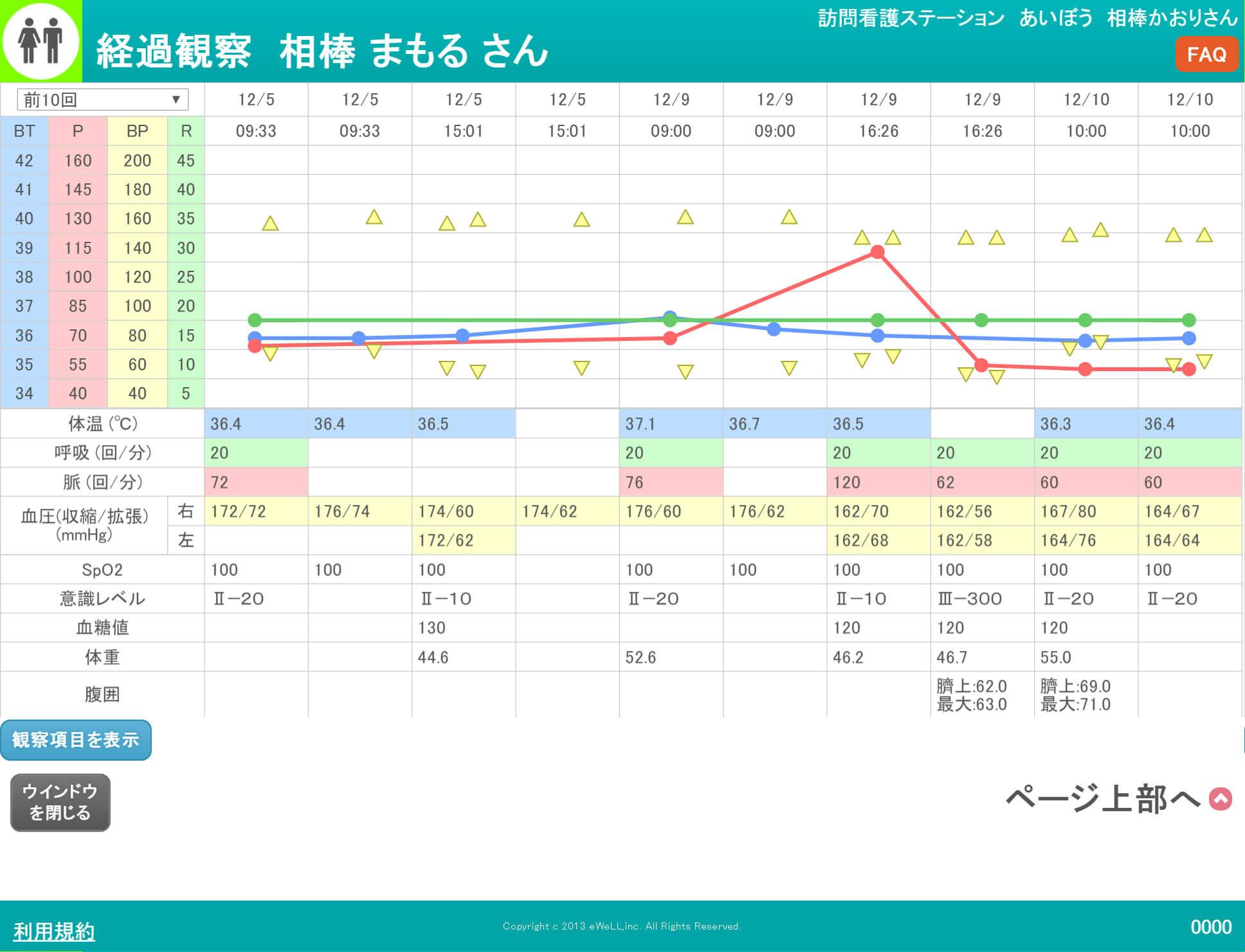 温度板(統計データ)