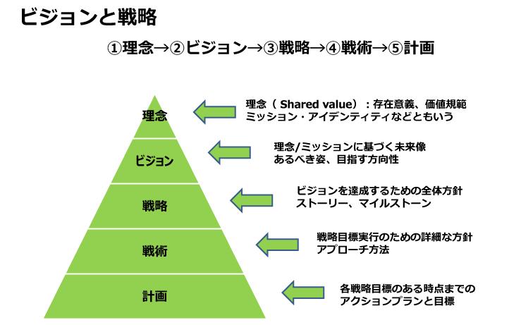 ビジョンと戦略