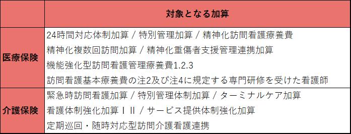 大阪府訪問看護ネットワーク事業